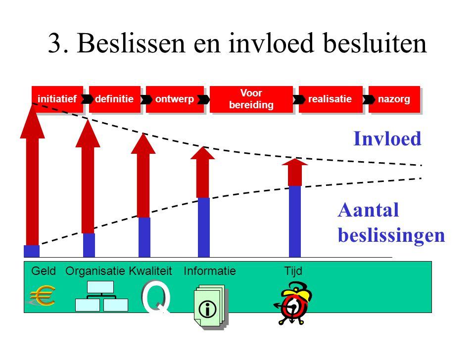 3. Beslissen en invloed besluiten initiatief definitie ontwerp Voor bereiding Voor bereiding realisatie nazorg GeldOrganisatieKwaliteitInformatie  Ti