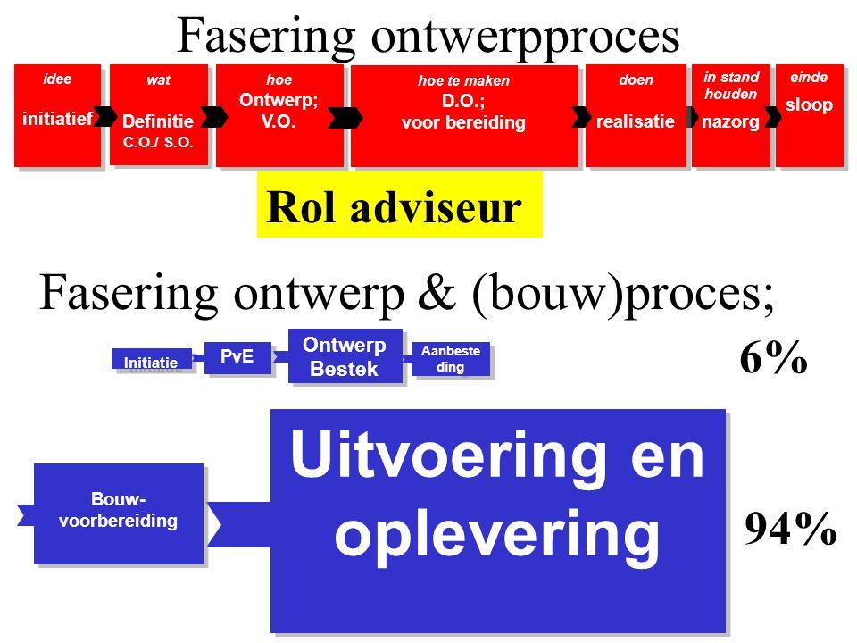 Fasering ontwerp & (bouw)proces; idee initiatief idee initiatief wat Definitie C.O./ S.O. wat Definitie C.O./ S.O. hoe Ontwerp; V.O. hoe Ontwerp; V.O.