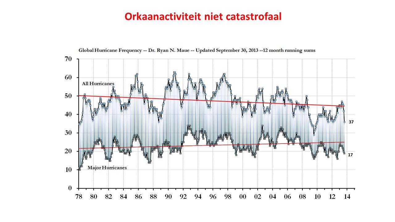 Orkaanactiviteit niet catastrofaal