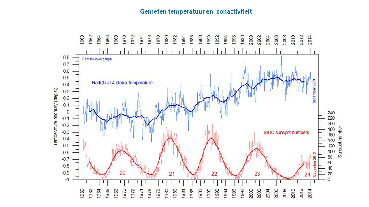 Gemeten temperatuur en zonactiviteit