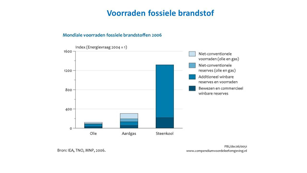 Voorraden fossiele brandstof