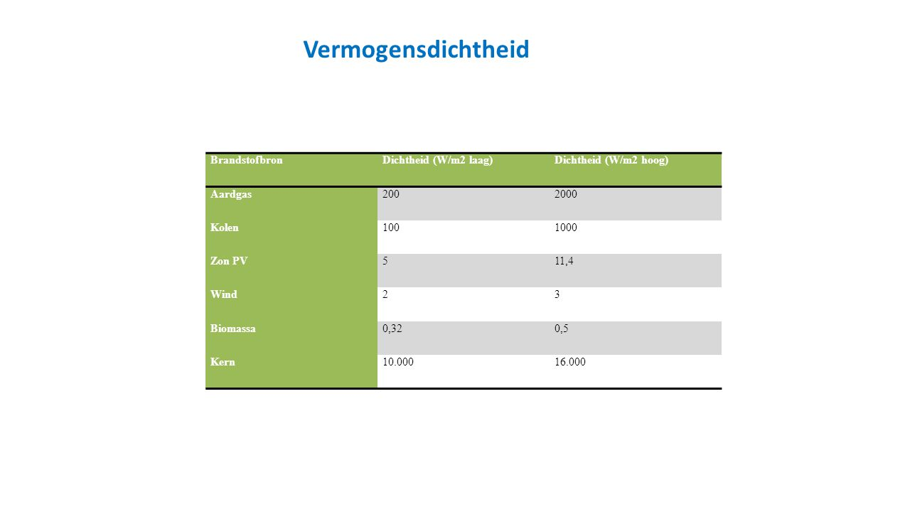 BrandstofbronDichtheid (W/m2 laag)Dichtheid (W/m2 hoog) Aardgas2002000 Kolen1001000 Zon PV511,4 Wind23 Biomassa0,320,5 Kern10.00016.000 Vermogensdicht