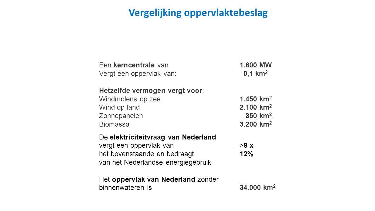 Een kerncentrale van1.600 MW Vergt een oppervlak van: 0,1 km 2 Hetzelfde vermogen vergt voor: Windmolens op zee 1.450 km 2 Wind op land2.100 km 2 Zonnepanelen 350 km 2.