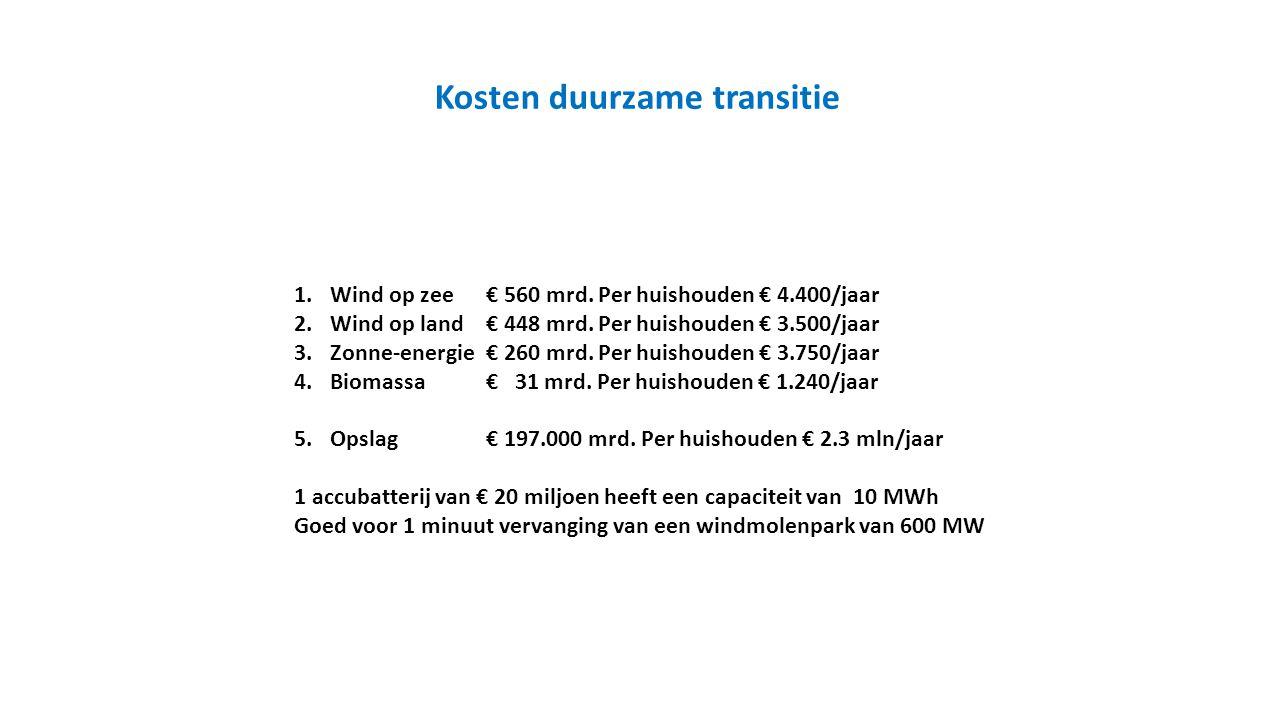 1.Wind op zee€ 560 mrd. Per huishouden € 4.400/jaar 2.Wind op land€ 448 mrd. Per huishouden € 3.500/jaar 3.Zonne-energie€ 260 mrd. Per huishouden € 3.