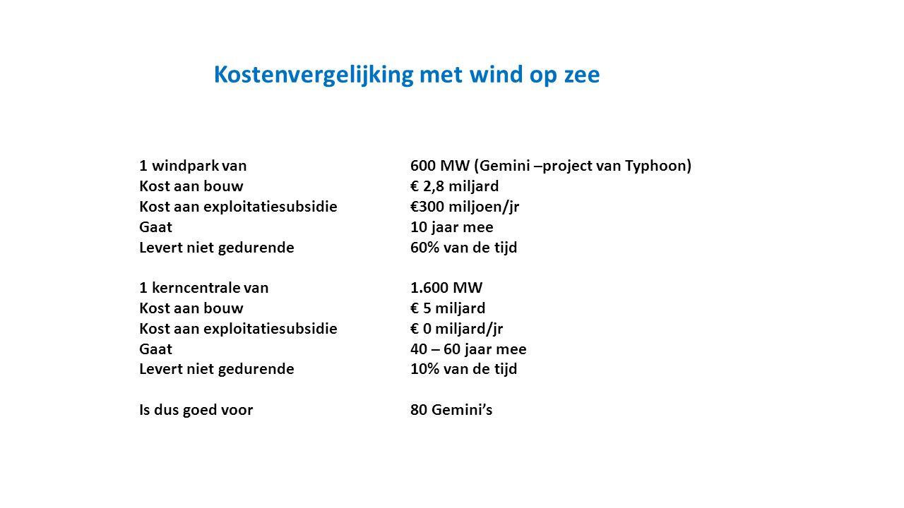 1 windpark van600 MW (Gemini –project van Typhoon) Kost aan bouw€ 2,8 miljard Kost aan exploitatiesubsidie€300 miljoen/jr Gaat10 jaar mee Levert niet gedurende60% van de tijd 1 kerncentrale van 1.600 MW Kost aan bouw€ 5 miljard Kost aan exploitatiesubsidie€ 0 miljard/jr Gaat40 – 60 jaar mee Levert niet gedurende10% van de tijd Is dus goed voor80 Gemini's Kostenvergelijking met wind op zee