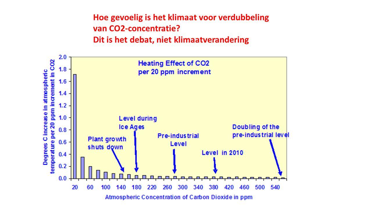Hoe gevoelig is het klimaat voor verdubbeling van CO2-concentratie.