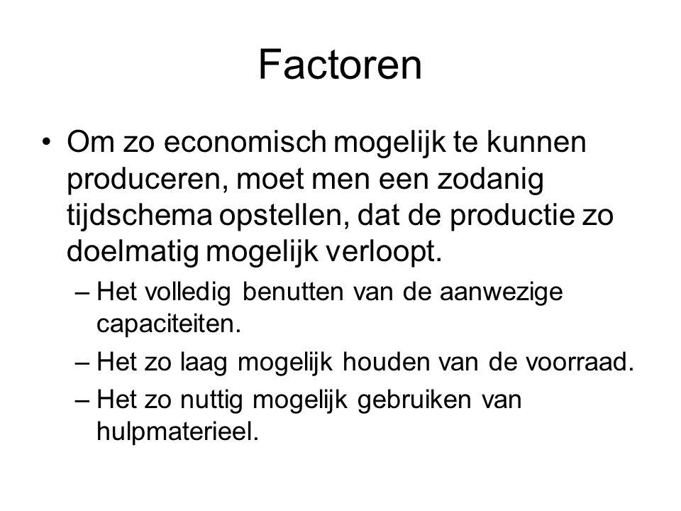 Factoren •Om zo economisch mogelijk te kunnen produceren, moet men een zodanig tijdschema opstellen, dat de productie zo doelmatig mogelijk verloopt.
