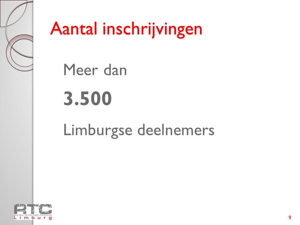 Aantal inschrijvingen Meer dan 3.500 Limburgse deelnemers 9