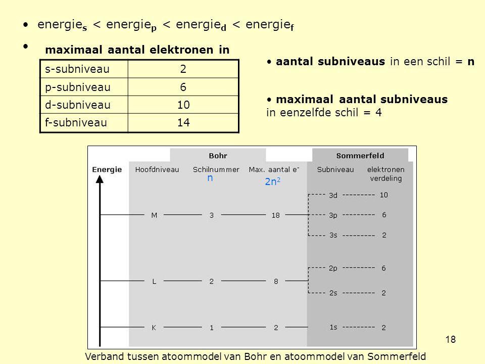 18 • energie s < energie p < energie d < energie f • maximaal aantal elektronen in s-subniveau2 p-subniveau6 d-subniveau10 f-subniveau14 • maximaal aa