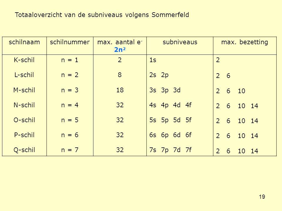 19 Totaaloverzicht van de subniveaus volgens Sommerfeld schilnaamschilnummermax. aantal e - 2n 2 subniveausmax. bezetting K-schil L-schil M-schil N-sc