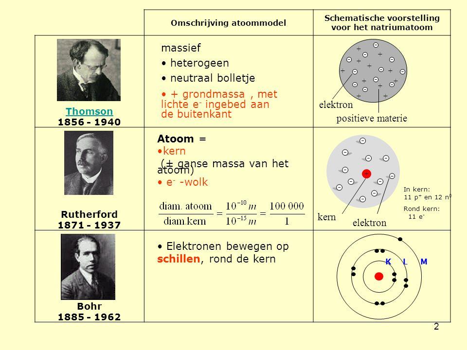 2 Omschrijving atoommodel Schematische voorstelling voor het natriumatoom Thomson 1856 - 1940 Rutherford 1871 - 1937 Bohr 1885 - 1962 massief • heterogeen • neutraal bolletje • + grondmassa, met lichte e - ingebed aan de buitenkant positieve materie + elektron + + + + + + + + + + Atoom = •kern (± ganse massa van het atoom) • e - -wolk elektron kern + In kern: 11 p + en 12 n 0 Rond kern: 11 e - • Elektronen bewegen op schillen, rond de kern KLM