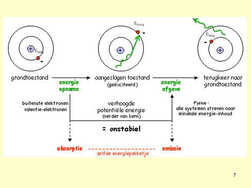 18 • energie s < energie p < energie d < energie f • maximaal aantal elektronen in s-subniveau2 p-subniveau6 d-subniveau10 f-subniveau14 • maximaal aantal subniveaus in eenzelfde schil = 4 • aantal subniveaus in een schil = n Verband tussen atoommodel van Bohr en atoommodel van Sommerfeld 2n 2 n