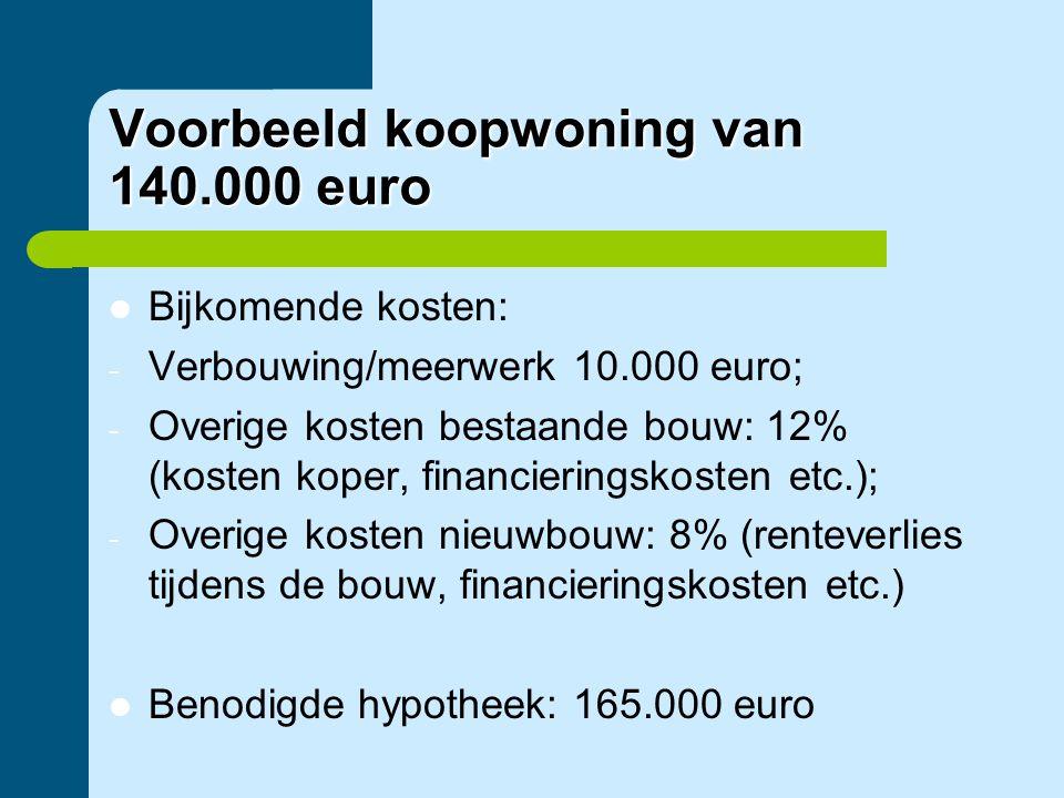Voorbeeld koopwoning van 140.000 euro  Bijkomende kosten: - Verbouwing/meerwerk 10.000 euro; - Overige kosten bestaande bouw: 12% (kosten koper, fina