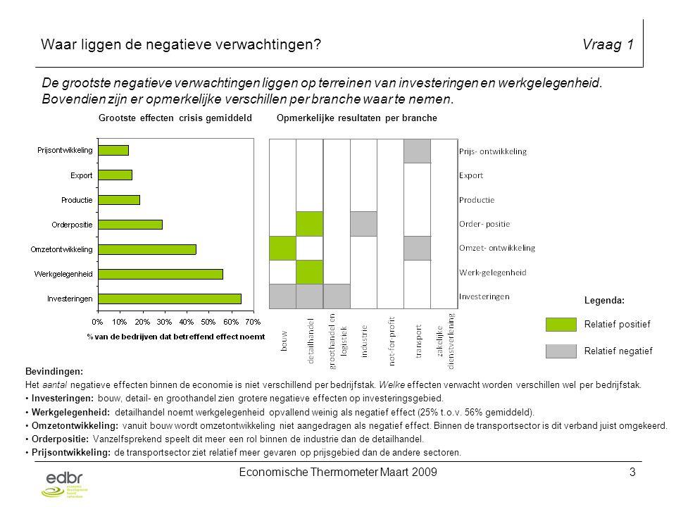 Economische Thermometer Maart 20093 Waar liggen de negatieve verwachtingen Vraag 1 De grootste negatieve verwachtingen liggen op terreinen van investeringen en werkgelegenheid.