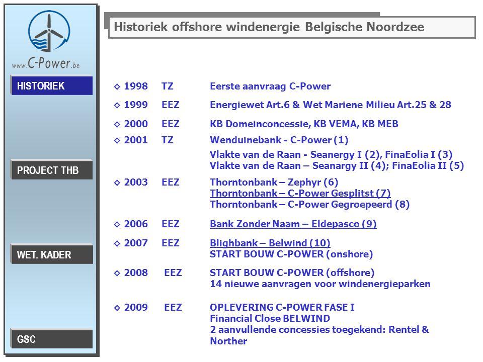 Historiek offshore windenergie Belgische Noordzee ◊ 1998TZEerste aanvraag C-Power ◊ 1999EEZEnergiewet Art.6 & Wet Mariene Milieu Art.25 & 28 ◊ 2000EEZKB Domeinconcessie, KB VEMA, KB MEB ◊ 2001TZWenduinebank - C-Power (1) Vlakte van de Raan - Seanergy I (2), FinaEolia I (3) Vlakte van de Raan – Seanargy II (4); FinaEolia II (5) ◊ 2003EEZThorntonbank – Zephyr (6) Thorntonbank – C-Power Gesplitst (7) Thorntonbank – C-Power Gegroepeerd (8) ◊ 2006EEZBank Zonder Naam – Eldepasco (9) ◊ 2007EEZBlighbank – Belwind (10) START BOUW C-POWER (onshore) ◊ 2008 EEZ START BOUW C-POWER (offshore) 14 nieuwe aanvragen voor windenergieparken ◊ 2009 EEZ OPLEVERING C-POWER FASE I Financial Close BELWIND 2 aanvullende concessies toegekend: Rentel & Norther PROJECT THB HISTORIEK WET.