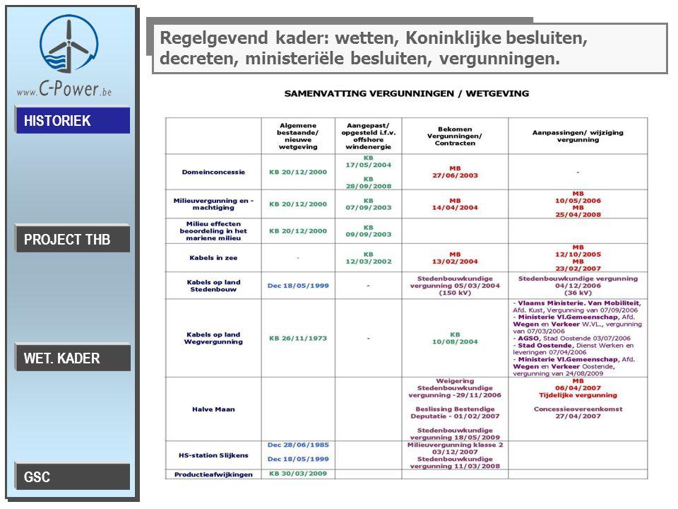 Regelgevend kader: wetten, Koninklijke besluiten, decreten, ministeriële besluiten, vergunningen.