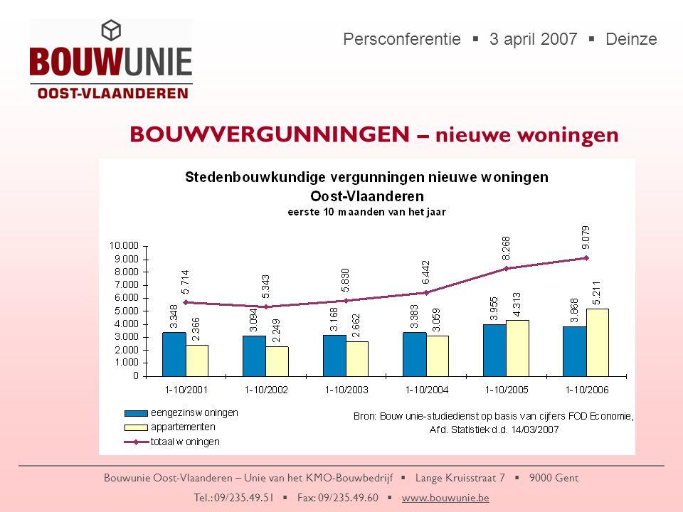 Persconferentie  3 april 2007  Deinze Bouwunie Oost-Vlaanderen – Unie van het KMO-Bouwbedrijf  Lange Kruisstraat 7  9000 Gent Tel.: 09/235.49.51  Fax: 09/235.49.60  www.bouwunie.be … springen de BOUWONDERNEMINGEN in het oog  klimaatsverandering - evolutie van het weer - wateroverlast  constante prijsverhoging van grondstoffen Het merendeel van de bouwbedrijven (90%) rekent de stijgende materiaalkost niet door aan de klant !.