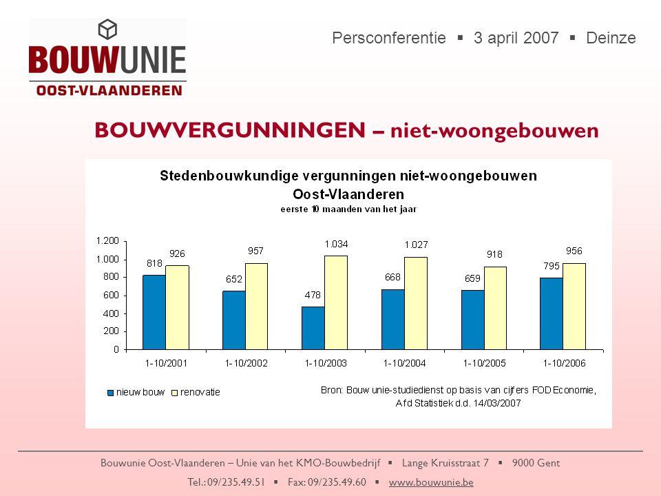 Persconferentie  3 april 2007  Deinze Bouwunie Oost-Vlaanderen – Unie van het KMO-Bouwbedrijf  Lange Kruisstraat 7  9000 Gent Tel.: 09/235.49.51  Fax: 09/235.49.60  www.bouwunie.be HEBBEN KLIMAATSVERANDERINGEN INVLOED OP UW ONDERNEMING?