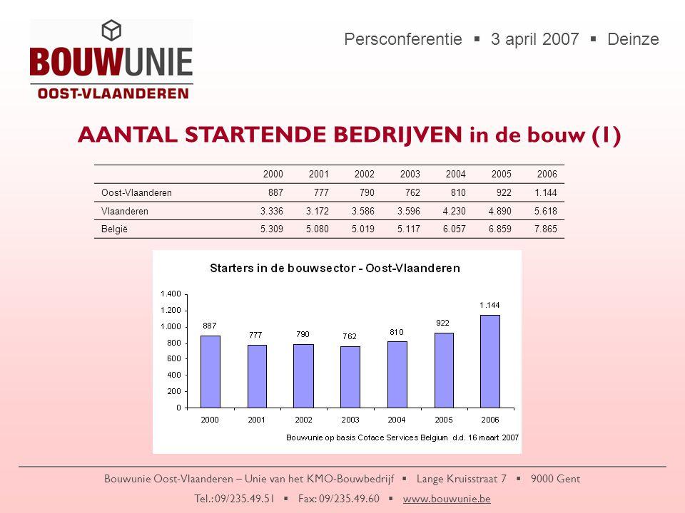 Persconferentie  3 april 2007  Deinze Bouwunie Oost-Vlaanderen – Unie van het KMO-Bouwbedrijf  Lange Kruisstraat 7  9000 Gent Tel.: 09/235.49.51  Fax: 09/235.49.60  www.bouwunie.be AANTAL STARTENDE BEDRIJVEN in de bouw (II) 2000200120022003200420052006 % Oost-Vlaanderen in Vlaanderen2724222119 20 % Oost-Vlaanderen in België1715161513 15