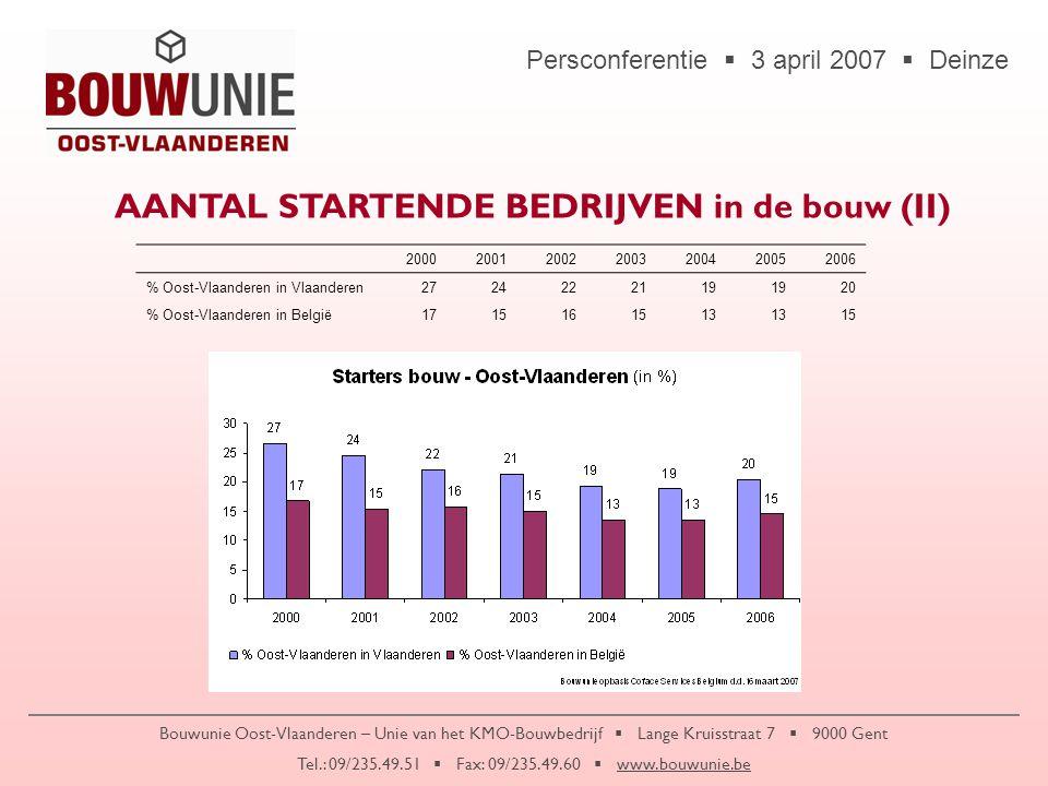 Persconferentie  3 april 2007  Deinze Bouwunie Oost-Vlaanderen – Unie van het KMO-Bouwbedrijf  Lange Kruisstraat 7  9000 Gent Tel.: 09/235.49.51  Fax: 09/235.49.60  www.bouwunie.be ANDERE KNELPUNTEN  Toenemende files68%  Onvoldoende afstemming onderwijs-arbeidsmarkt 68%  Combinatie ondernemen & gezin 67%  Gebrek aan positief imago van de ondernemer60%  Toenemende stress58%  Toenemend aantal slechte betalers56%  Toenemend aantal diefstallen, overvallen, ramkraken54%  Technische storingen (IT, machinepark, …)54%  Gebrek aan ruimte om te ondernemen50%  Gebrek aan flexibiliteit50%
