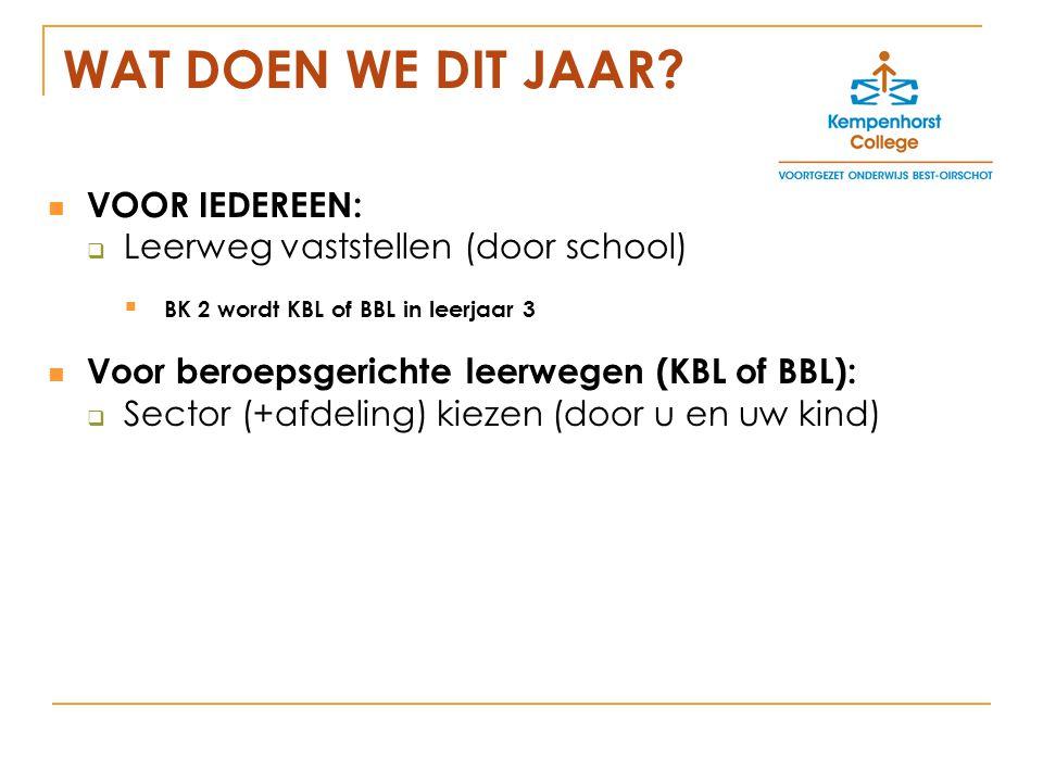 DETERMINATIE VOORBEELD 2 De leerling wil graag naar KBL 3 sector Zorg en Welzijn.