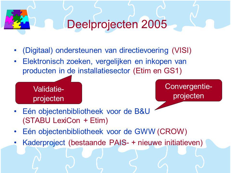 Deelprojecten 2005 •(Digitaal) ondersteunen van directievoering (VISI) •Elektronisch zoeken, vergelijken en inkopen van producten in de installatiesec