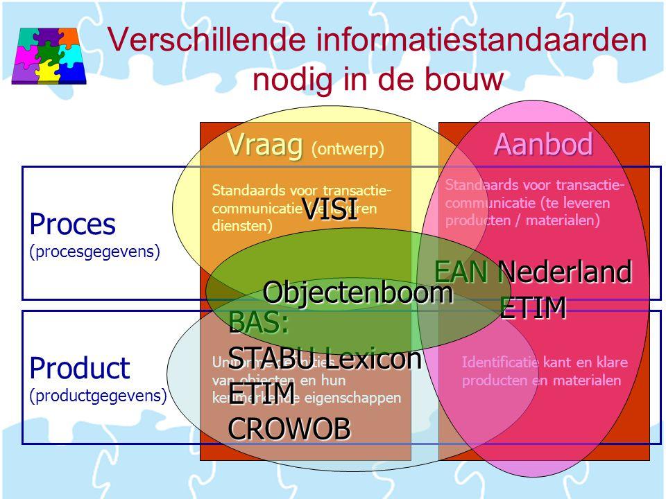 Verschillende informatiestandaarden nodig in de bouw Vraag Vraag (ontwerp)Aanbod Product (productgegevens) Proces (procesgegevens) Standaards voor tra