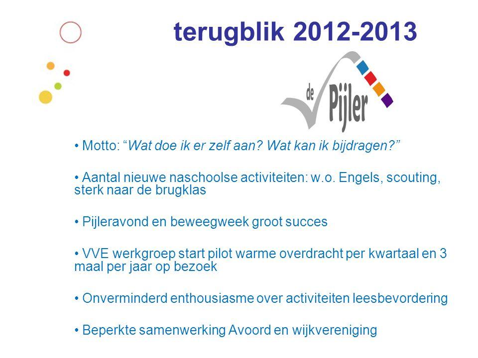 """terugblik 2012-2013 • Motto: """"Wat doe ik er zelf aan? Wat kan ik bijdragen?"""" • Aantal nieuwe naschoolse activiteiten: w.o. Engels, scouting, sterk naa"""