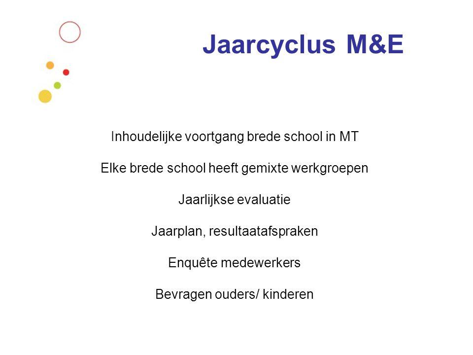 Jaarcyclus M&E Inhoudelijke voortgang brede school in MT Elke brede school heeft gemixte werkgroepen Jaarlijkse evaluatie Jaarplan, resultaatafspraken Enquête medewerkers Bevragen ouders/ kinderen
