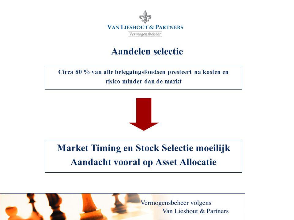 13 Aandelen selectie Circa 80 % van alle beleggingsfondsen presteert na kosten en risico minder dan de markt Market Timing en Stock Selectie moeilijk