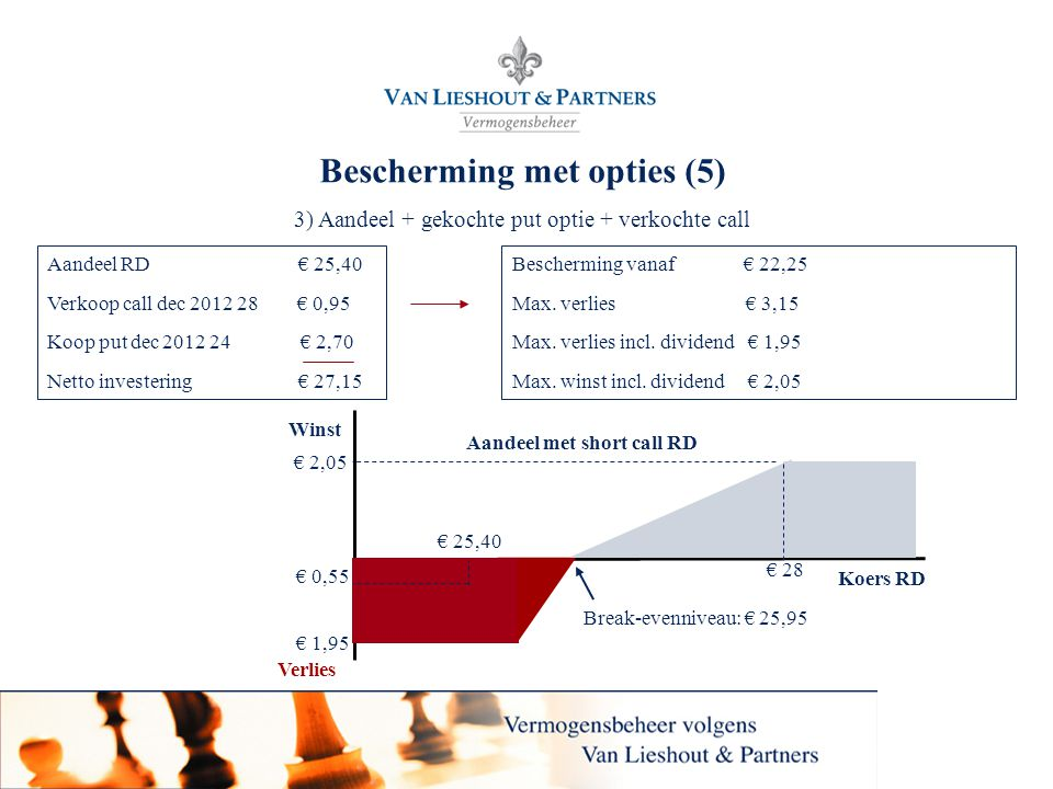 20 Bescherming met opties (5) 3) Aandeel + gekochte put optie + verkochte call Bescherming vanaf € 22,25 Max. verlies € 3,15 Max. verlies incl. divide