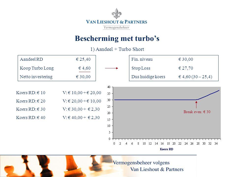 21 Bescherming met turbo's 1) Aandeel + Turbo Short Fin. niveau € 30,00 Stop Loss € 27,70 Dus huidige koers € 4,60 (30 – 25,4) Aandeel RD € 25,40 Koop