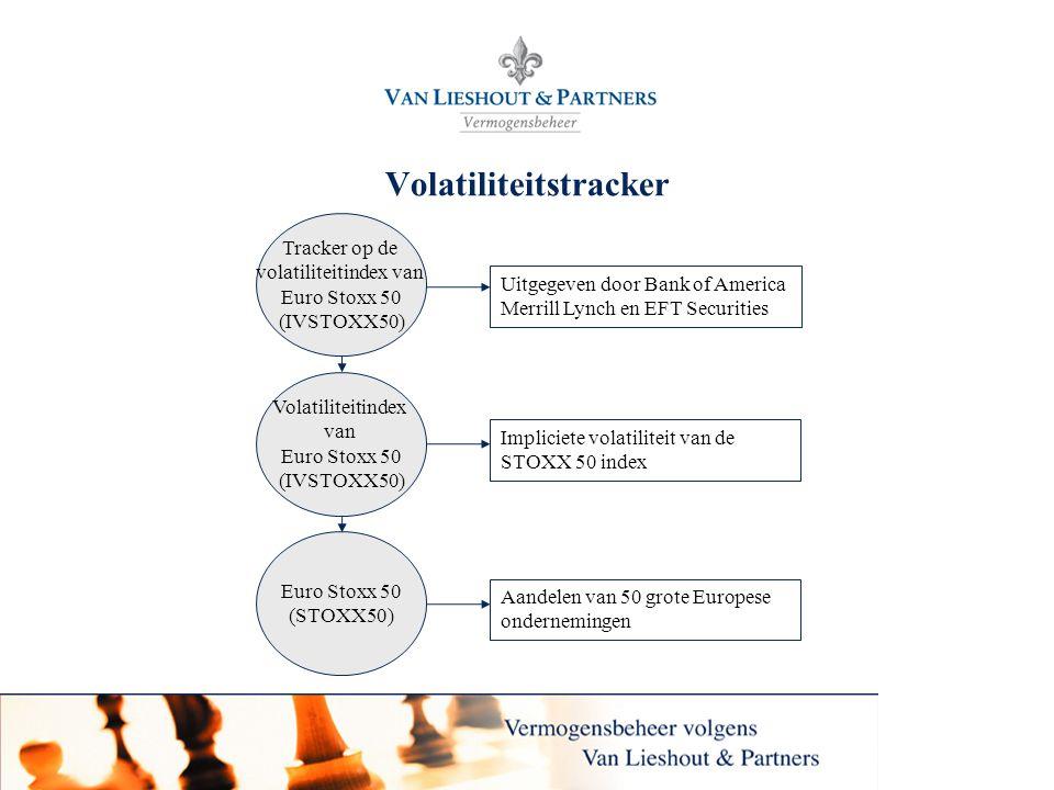 24 Volatiliteitstracker Euro Stoxx 50 (STOXX50) Aandelen van 50 grote Europese ondernemingen Volatiliteitindex van Euro Stoxx 50 (IVSTOXX50) Tracker o