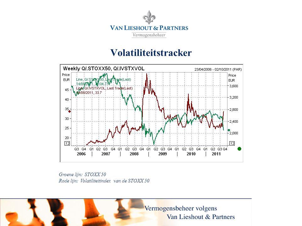 25 Volatiliteitstracker Groene lijn: STOXX 50 Rode lijn: Volatiliteitindex van de STOXX 50