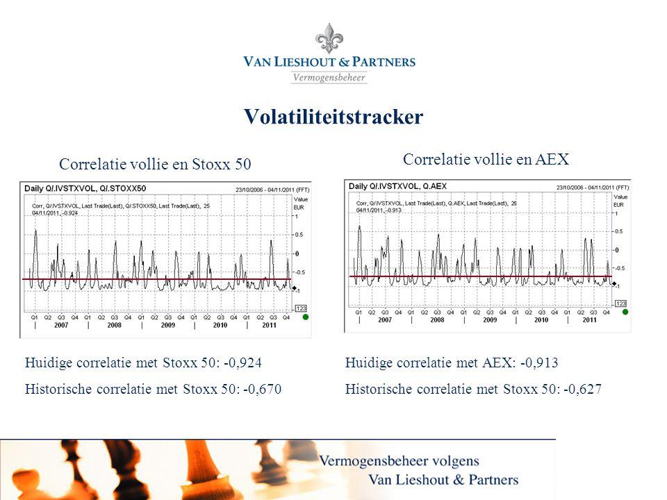 26 Volatiliteitstracker Correlatie vollie en Stoxx 50 Correlatie vollie en AEX Huidige correlatie met Stoxx 50: -0,924 Historische correlatie met Stox
