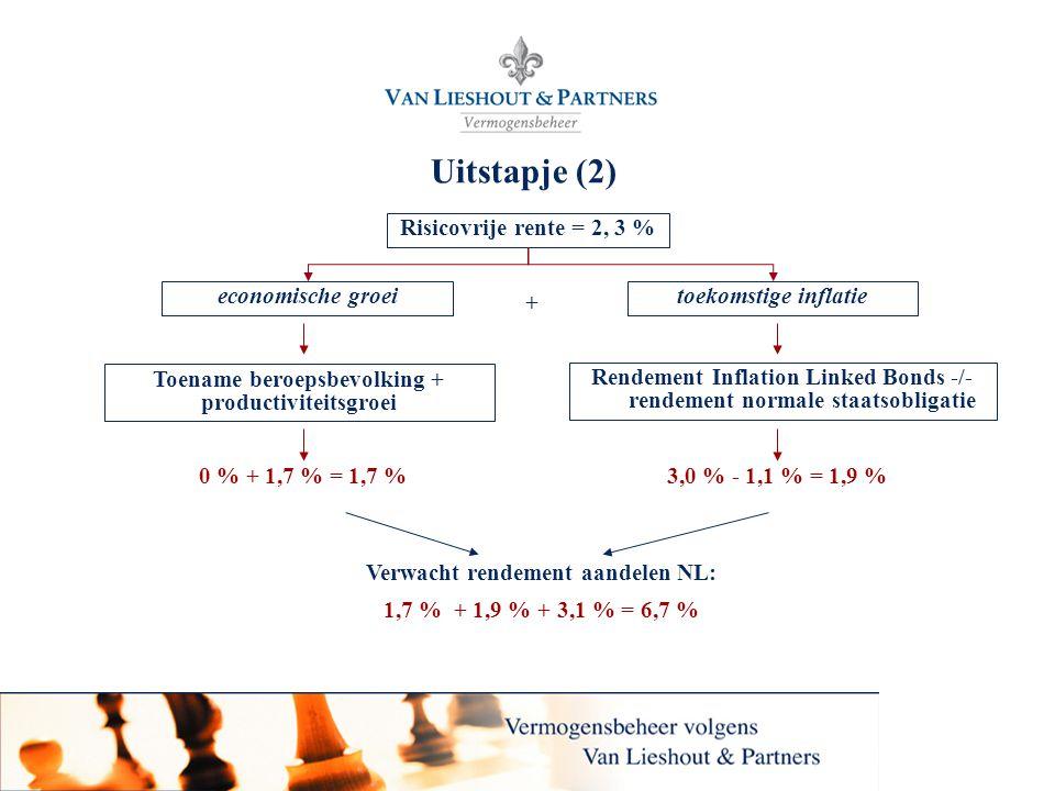 28 Uitstapje (2) Risicovrije rente = 2, 3 % economische groei Rendement Inflation Linked Bonds -/- rendement normale staatsobligatie 3,0 % - 1,1 % = 1