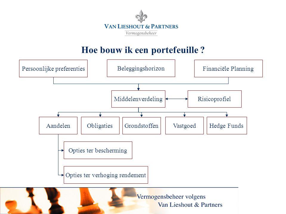 3 Hoe bouw ik een portefeuille ? Persoonlijke preferentiesFinanciële Planning MiddelenverdelingRisicoprofiel ObligatiesVastgoedAandelenHedge Funds Opt