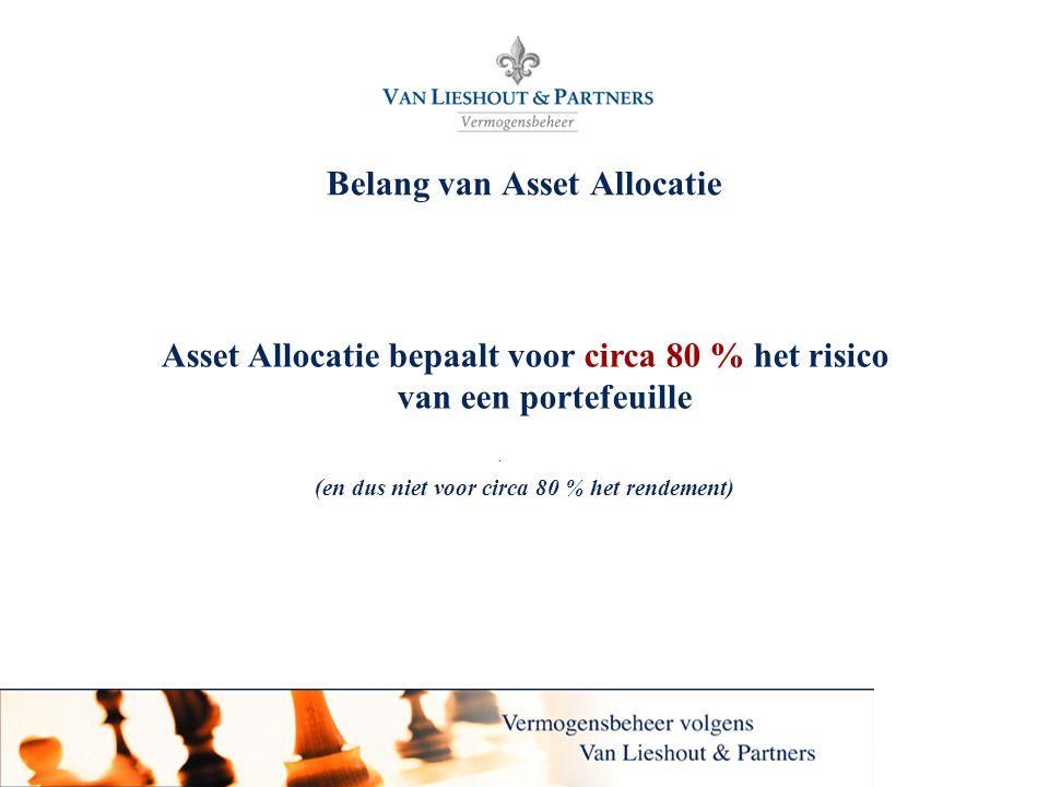 6 Belang van Asset Allocatie Asset Allocatie bepaalt voor circa 80 % het risico van een portefeuille (en dus niet voor circa 80 % het rendement)