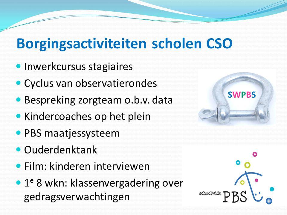 Borgingsactiviteiten scholen CSO SWPBSSWPBS  Inwerkcursus stagiaires  Cyclus van observatierondes  Bespreking zorgteam o.b.v. data  Kindercoaches