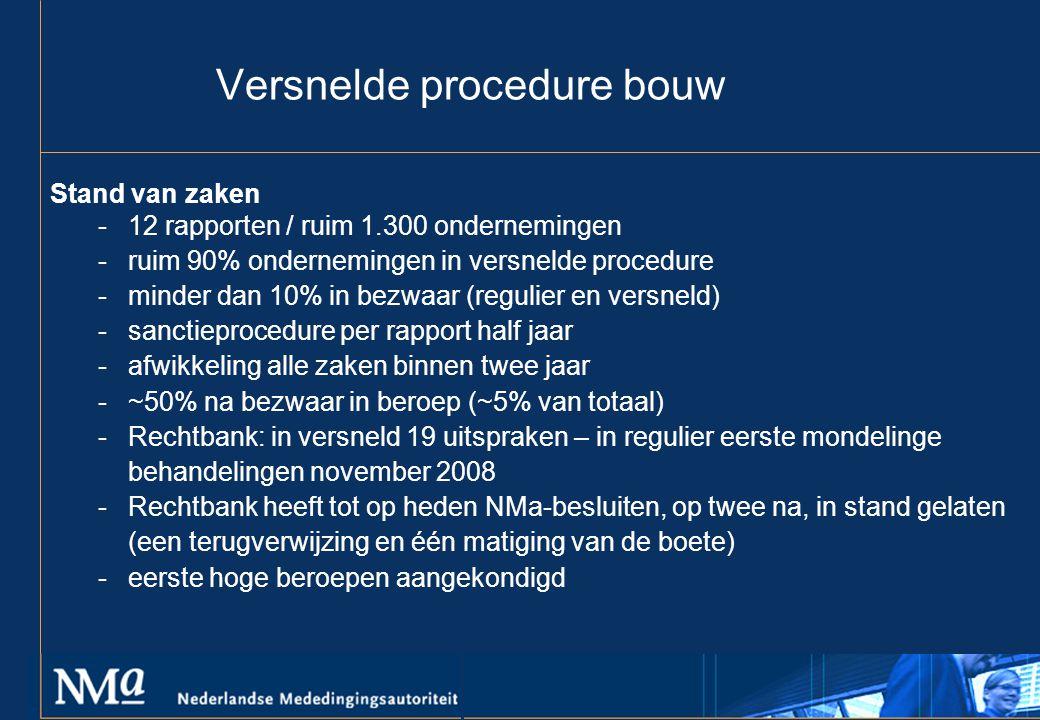 Versnelde procedure bouw Stand van zaken -12 rapporten / ruim 1.300 ondernemingen -ruim 90% ondernemingen in versnelde procedure -minder dan 10% in bezwaar (regulier en versneld) -sanctieprocedure per rapport half jaar -afwikkeling alle zaken binnen twee jaar -~50% na bezwaar in beroep (~5% van totaal) -Rechtbank: in versneld 19 uitspraken – in regulier eerste mondelinge behandelingen november 2008 -Rechtbank heeft tot op heden NMa-besluiten, op twee na, in stand gelaten (een terugverwijzing en één matiging van de boete) -eerste hoge beroepen aangekondigd