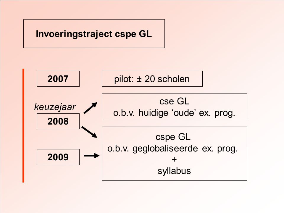 Invoeringstraject cspe GL 2007 cspe GL o.b.v. geglobaliseerde ex.