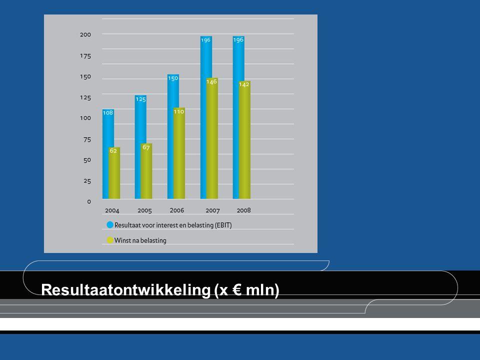 Resultaatontwikkeling (x € mln)