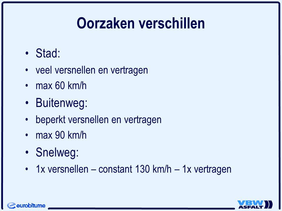 Oorzaken verschillen •Stad: •veel versnellen en vertragen •max 60 km/h •Buitenweg: •beperkt versnellen en vertragen •max 90 km/h •Snelweg: •1x versnel