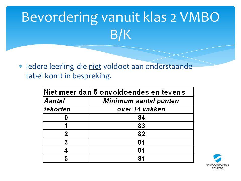 Bevordering vanuit klas 2 VMBO B/K  Iedere leerling die niet voldoet aan onderstaande tabel komt in bespreking.