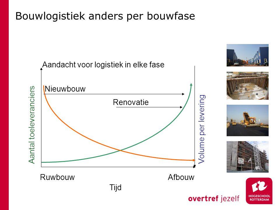 Bouwlogistiek anders per bouwfase Tijd RuwbouwAfbouw Aantal toeleveranciers Volume per levering Aandacht voor logistiek in elke fase Nieuwbouw Renovat