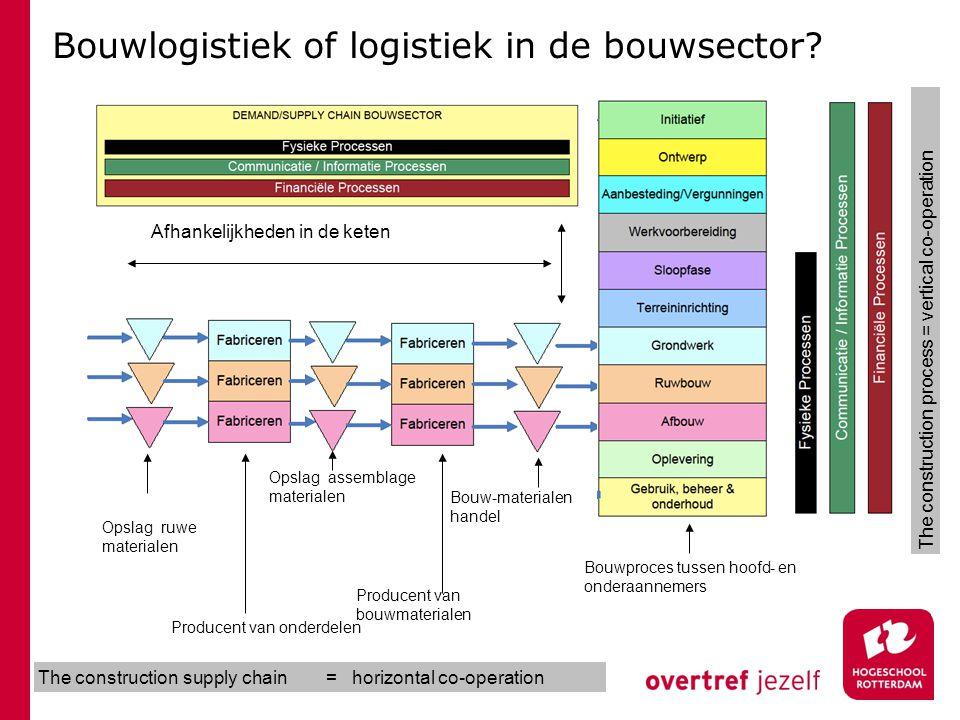Bouwlogistiek of logistiek in de bouwsector? Afhankelijkheden in de keten Opslag ruwe materialen Producent van onderdelen Opslag assemblage materialen