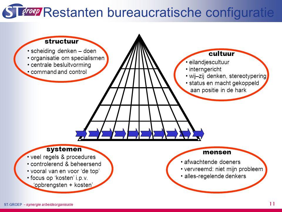 ST-GROEP – synergie arbeidsorganisatie 11 Restanten bureaucratische configuratie • scheiding denken – doen • organisatie om specialismen • centrale be