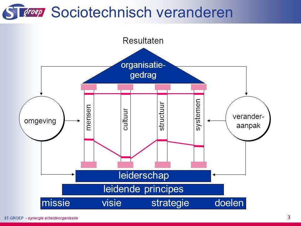 ST-GROEP – synergie arbeidsorganisatie 3 Resultaten Sociotechnisch veranderen mensen cultuur structuursystemen leiderschap leidende principes organisa