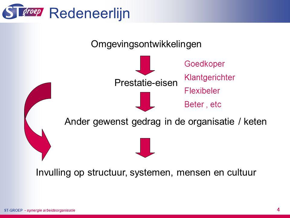ST-GROEP – synergie arbeidsorganisatie 15 Principes 'Anders organiseren' Structuur 1.Complexiteit reductie: procesgerichte organisatie I.p.v taakgerichte organisatie - op organisatieniveau - op keten niveau 2.Balans tussen vaste samenwerkingsverbanden (teams) en maximale flexibele capaciteitsinzet over projecten 3.Lokaal regelvermogen versterken (decentralisatie bevoegdheden en integraal management) Systemen 4.Sturen op gezamenlijk resultaat en gezamenlijke verantwoording 5.Systemen sluiten aan op lokale variatie
