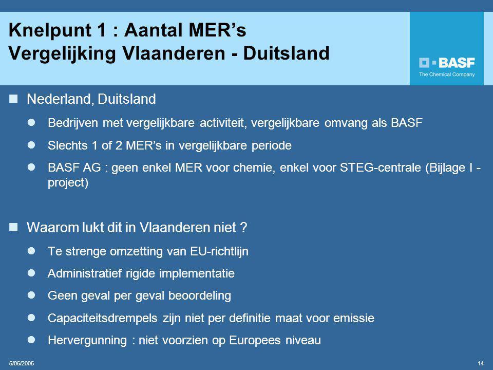 5/05/2005 14 Knelpunt 1 : Aantal MER's Vergelijking Vlaanderen - Duitsland  Nederland, Duitsland  Bedrijven met vergelijkbare activiteit, vergelijkbare omvang als BASF  Slechts 1 of 2 MER's in vergelijkbare periode  BASF AG : geen enkel MER voor chemie, enkel voor STEG-centrale (Bijlage I - project)  Waarom lukt dit in Vlaanderen niet .